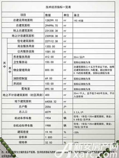 恒大悦府项目技术经济指标一览(2017.9.5)